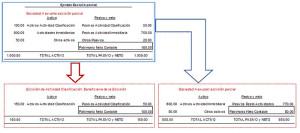 Escisiones de Empresas con clasificación de Contratista