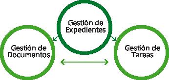 Eficlas - Mantenimiento, previsión y planificación de la clasificación