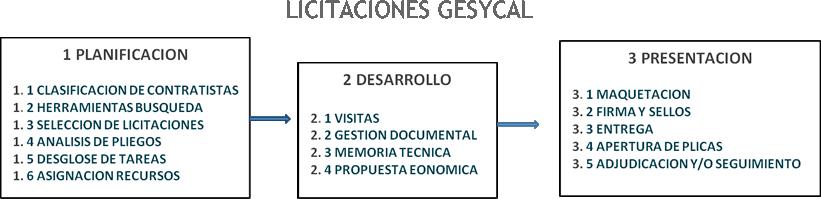 Licitaciones Gesycal
